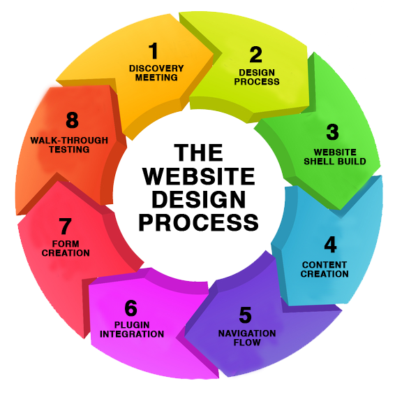 Web Design Process Hamilton