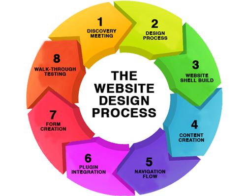 Web Design Process Hamilton